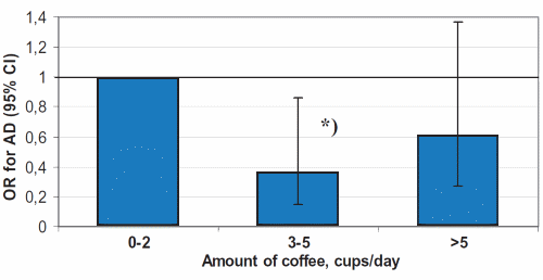 3-5 cups of coffee appears to lower Alazheimer's risk substantially