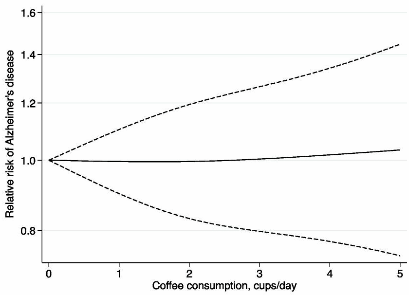 combined results of 8 studies on coffee drinking and reduction of dementia risk
